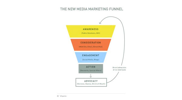 The new media marketing funnel