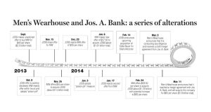 Jos. A. Bank timeline (small)