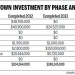 Downtown construction soared in 2013