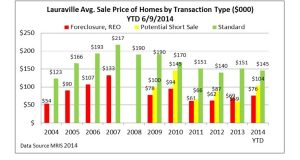 "A graphic created by Joseph T. ""Jody"" Landers showing the average price by sales type in Baltimore's  Lauraville neighborhood."