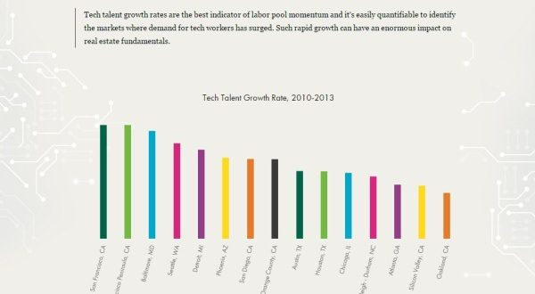Graphic showing Baltimore with one of the top grow rates in terms of tech talent in the nation. (Courtesy CBRE)
