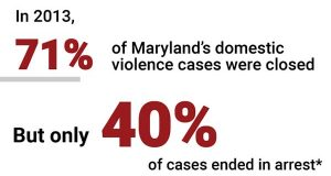 Changes in Md. laws lead to spike in reported domestic violence cases