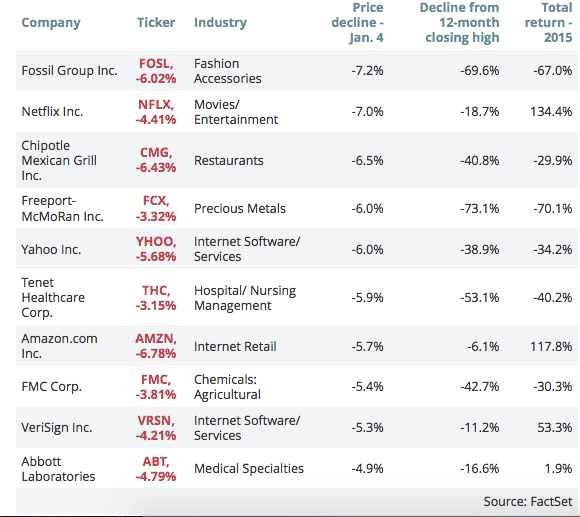 All but 19 stocks in the S&P 500 saw a decline Monday morning. (screenshot MarketWatch)